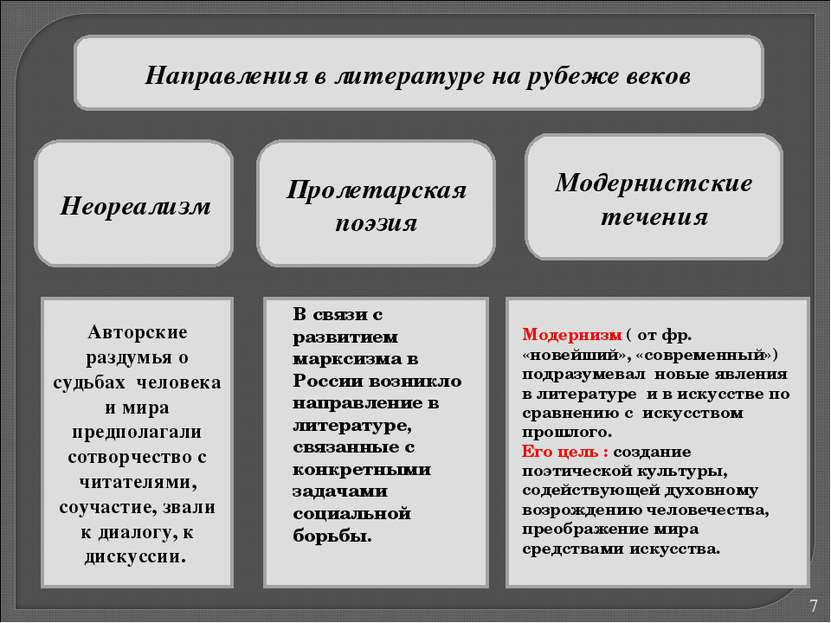 * Направления в литературе на рубеже веков Неореализм Пролетарская поэзия Мод...