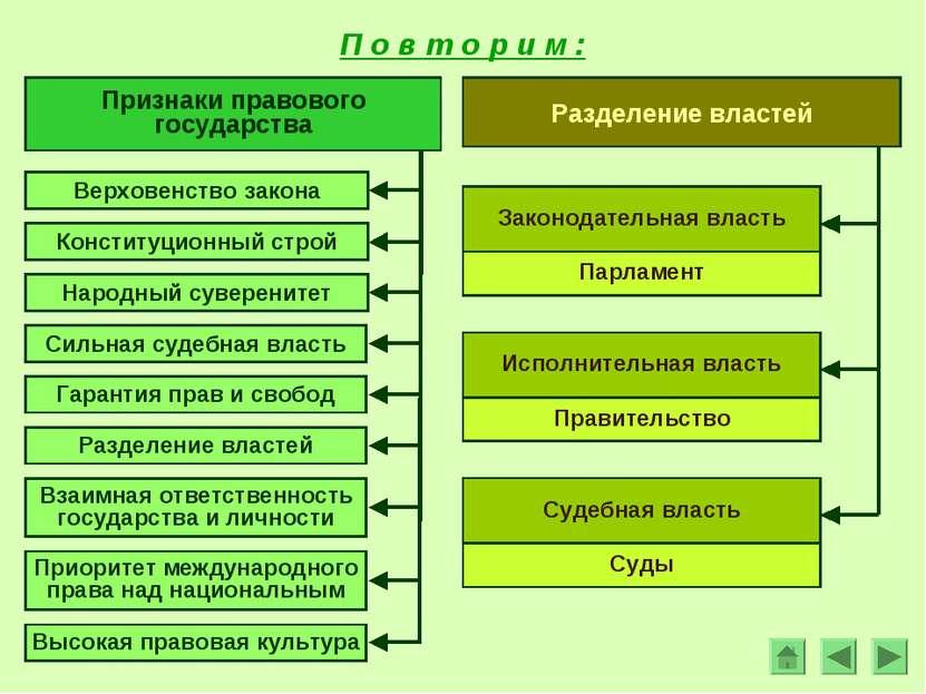 Признаки правового государства Верховенство закона Конституционный строй Наро...