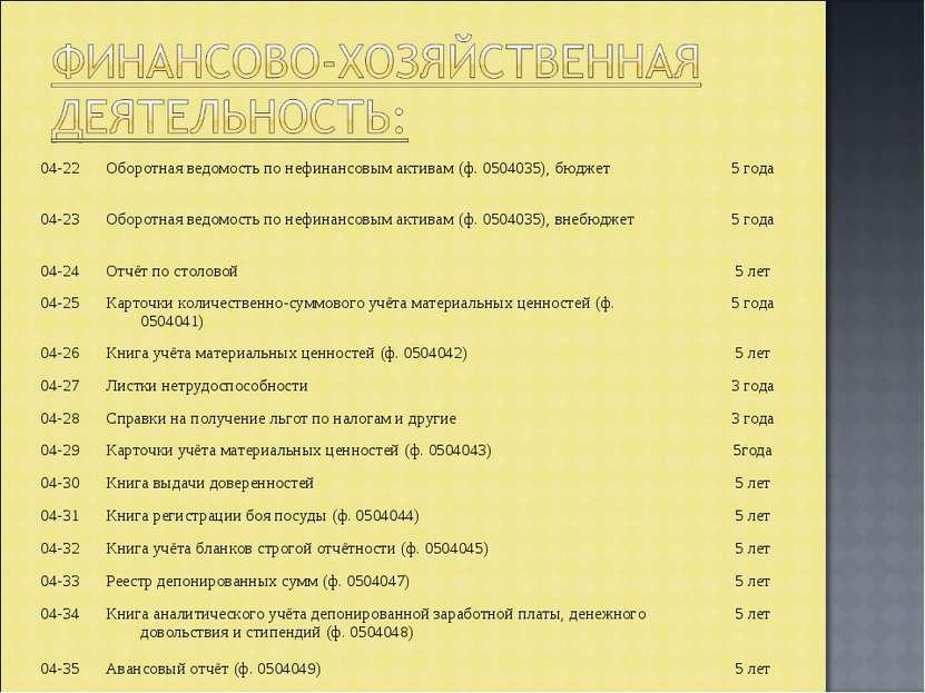 04-22 Оборотная ведомость по нефинансовым активам (ф. 0504035), бюджет 5 года...