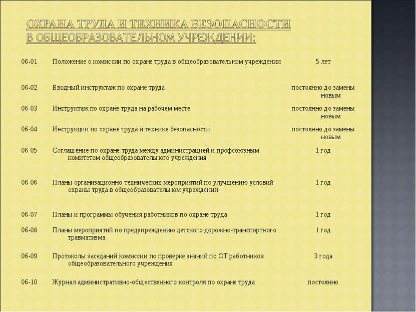 06-01 Положение о комиссии по охране труда в общеобразовательном учреждении 5...
