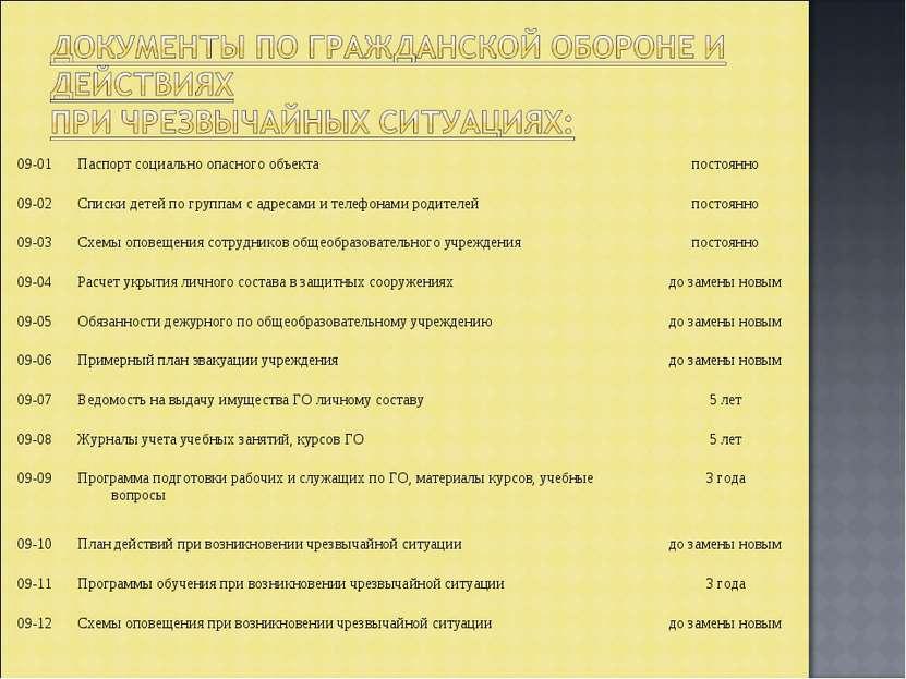 09-01 Паспорт социально опасного объекта постоянно 09-02 Списки детей по груп...