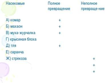 Насекомые Полное превращение Неполное превраще-ние А) комар Б) махаон В) муха...