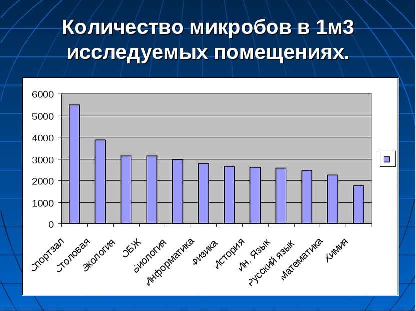 Количество микробов в 1м3 исследуемых помещениях.