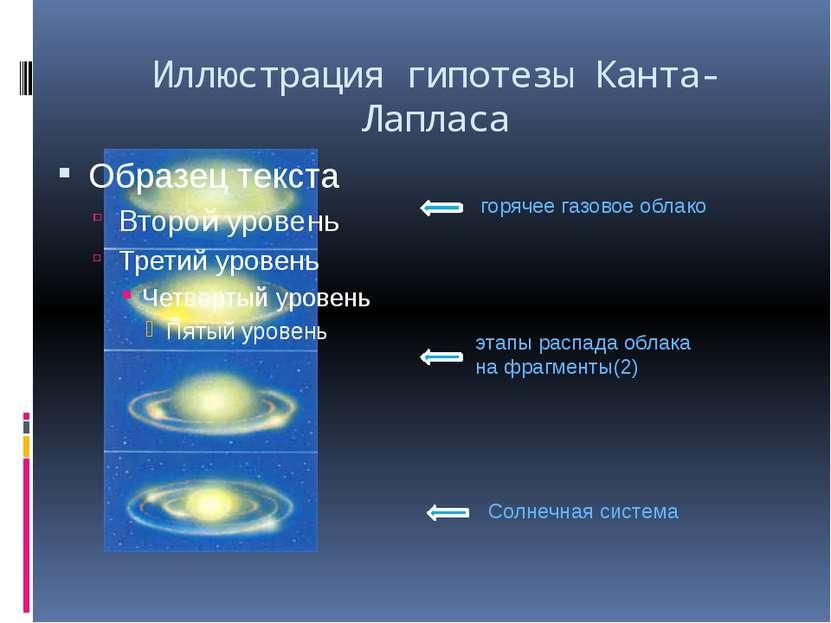 Иллюстрация гипотезы Канта-Лапласа горячее газовое облако этапы распада облак...
