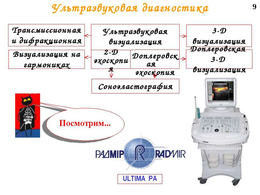 9 Ультразвуковая диагностика