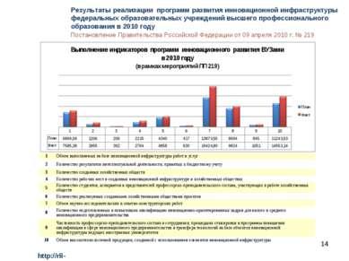 * http://rii-vuz.extech.ru Результаты реализации программ развития инновацион...