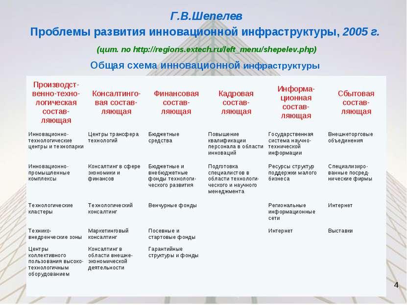 Г.В.Шепелев Проблемы развития инновационной инфраструктуры, 2005 г. (цит. по ...