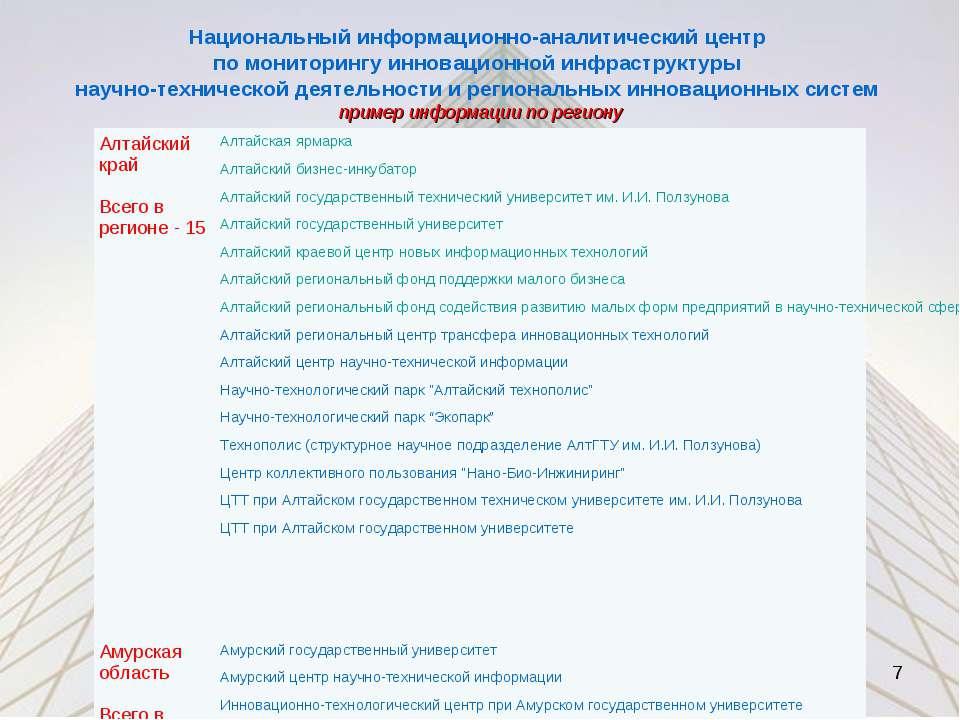 Национальный информационно-аналитический центр по мониторингу инновационной и...