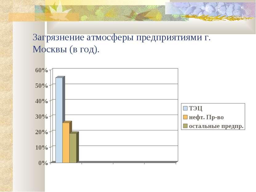 Загрязнение атмосферы предприятиями г. Москвы (в год).