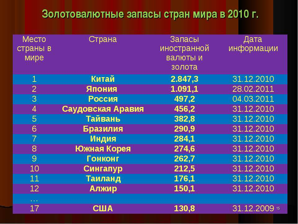 Золотовалютные запасы стран мира в 2010 г. * Место страны в мире Страна Запас...