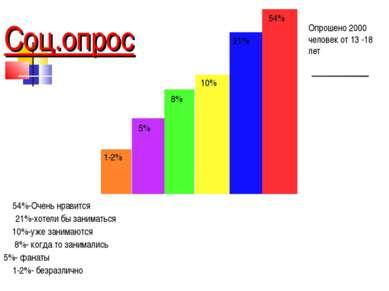 Соц.опрос Опрошено 2000 человек от 13 -18 лет 54% 21% 10% 8% 5% 1-2% 54%-Очен...