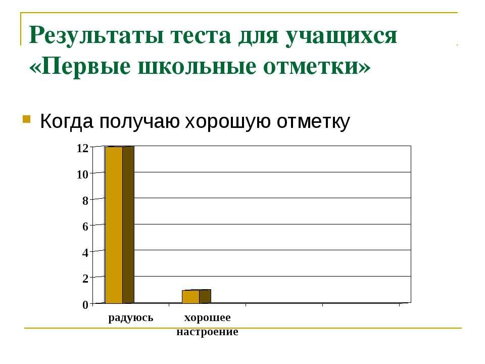 Результаты теста для учащихся «Первые школьные отметки» Когда получаю хорошую...