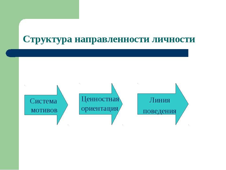 Структура направленности личности Система мотивов Линия поведения ориентация ...