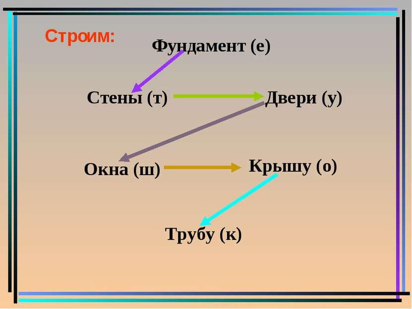 Строим: Фундамент (е) Стены (т) Окна (ш) Двери (у) Трубу (к) Крышу (о)