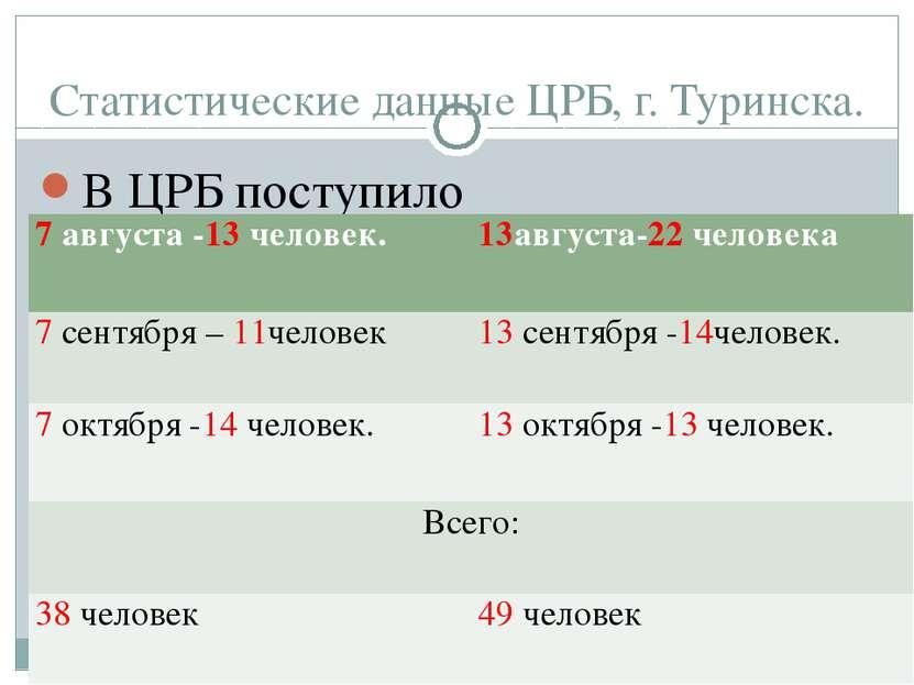 Статистические данные ЦРБ, г. Туринска. В ЦРБ поступило 7 августа -13 человек...
