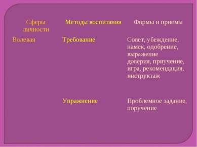 Сферы личности Методы воспитания Формы и приемы Волевая Требование Совет, убе...