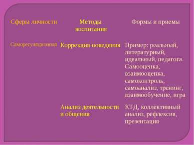 Сферы личности Методы воспитания Формы и приемы Саморегуляционная Коррекция п...