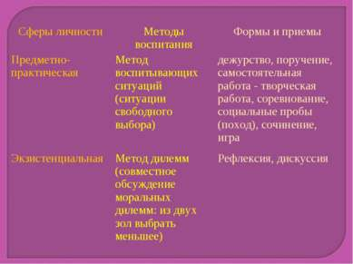 Сферы личности Методы воспитания Формы и приемы Предметно- практическая Метод...