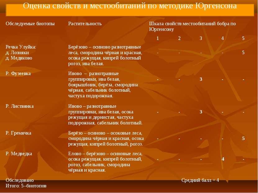 Оценка свойств и местообитаний по методике Юргенсона Обследуемые биотопы Раст...