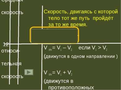 11 15 Средняя скорость 12 относи- тельная скорость Скорость, двигаясь с котор...