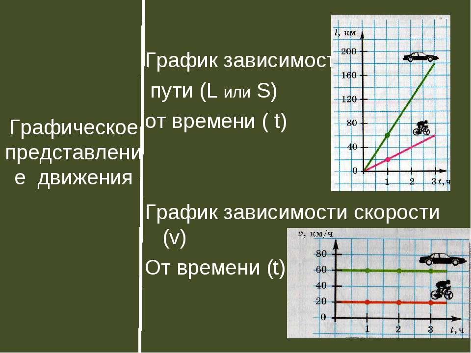 Графическое представление движения График зависимости пути (L или S) от време...