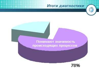 Итоги диагностики 78% Понимают значимость происходящих процессов