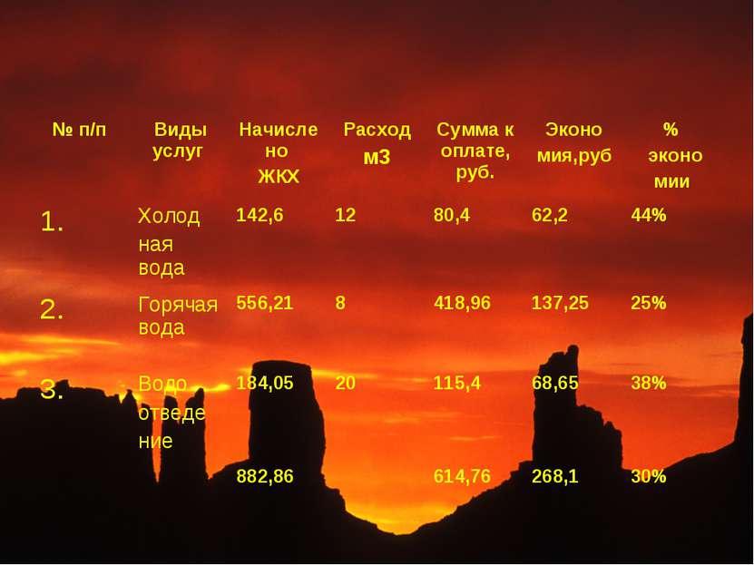 № п/п Виды услуг Начислено ЖКХ Расход м3 Сумма к оплате, руб. Эконо мия,руб %...
