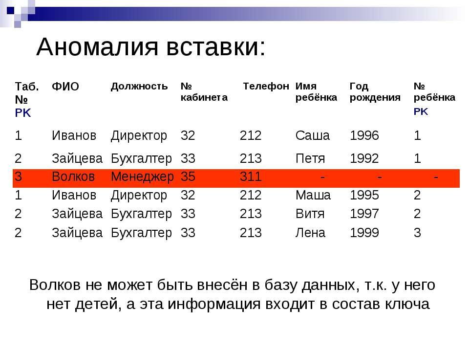 Аномалия вставки: Волков не может быть внесён в базу данных, т.к. у него нет ...