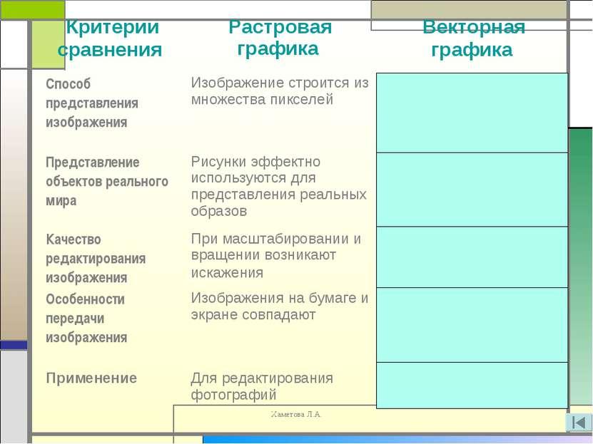 Хаметова Л.А.