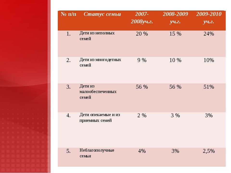 № п/п Статус семьи 2007-2008уч.г. 2008-2009 уч.г. 2009-2010 уч.г. 1. Дети из ...