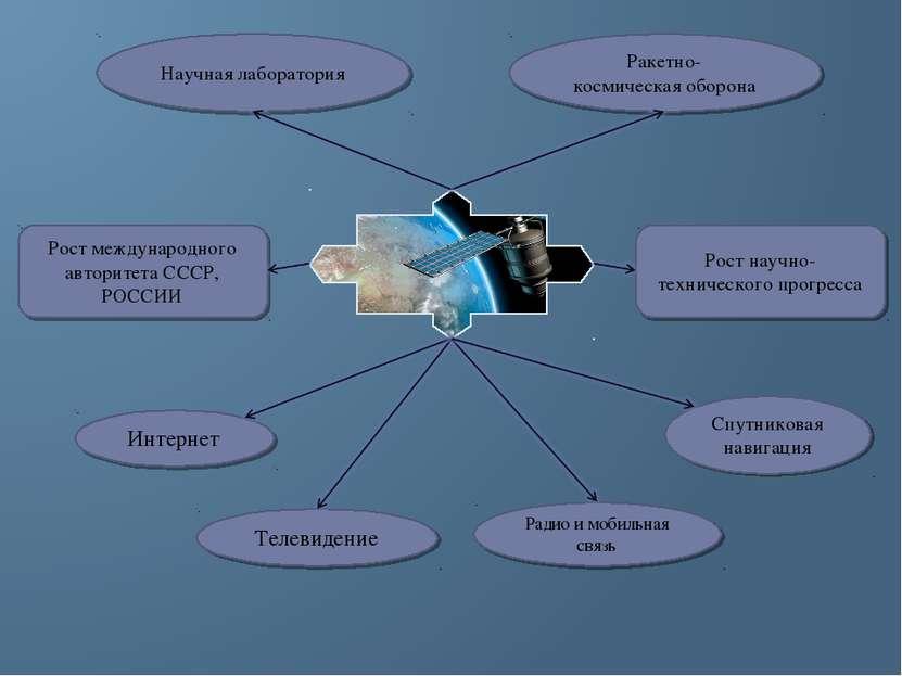 Рост международного авторитета СССР, РОССИИ Рост научно-технического прогресс...