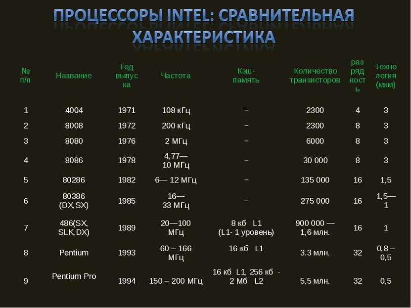 № п/п Название Год выпус ка Частота Кэш- память Количество транзисторов разря...