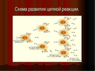 Схема развития цепной реакции.