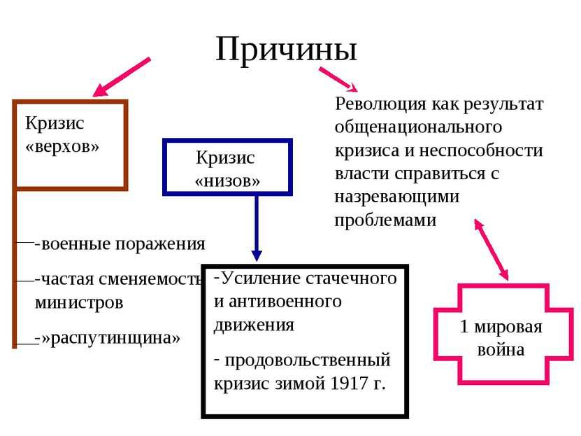 Россия вышла из мировой войны было ликвидировано помещичье землевладение было свергнуто самодержавие