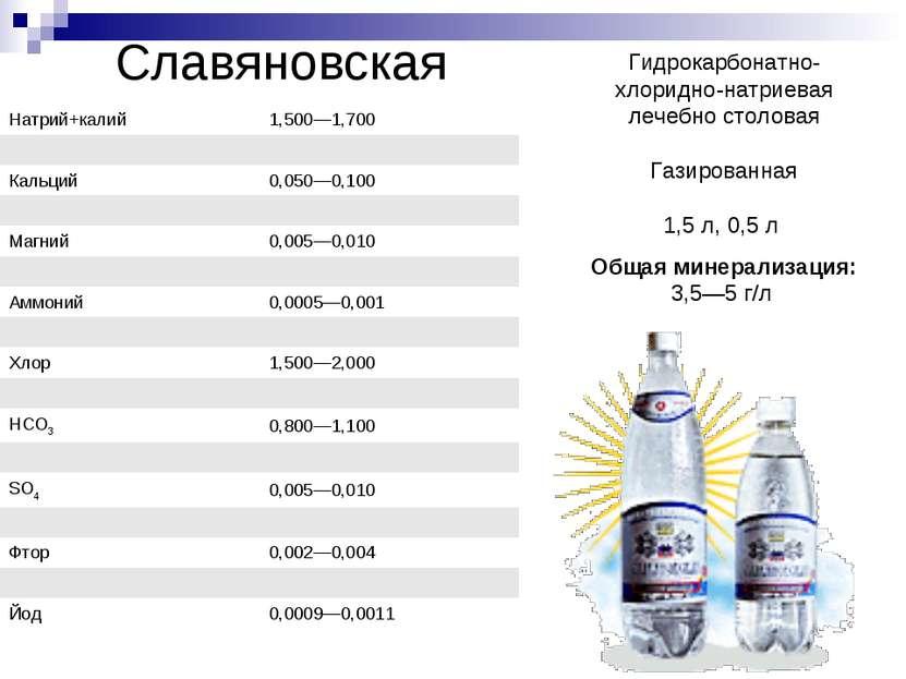 Славяновская Гидрокарбонатно- хлоридно-натриевая лечебно столовая Газированна...