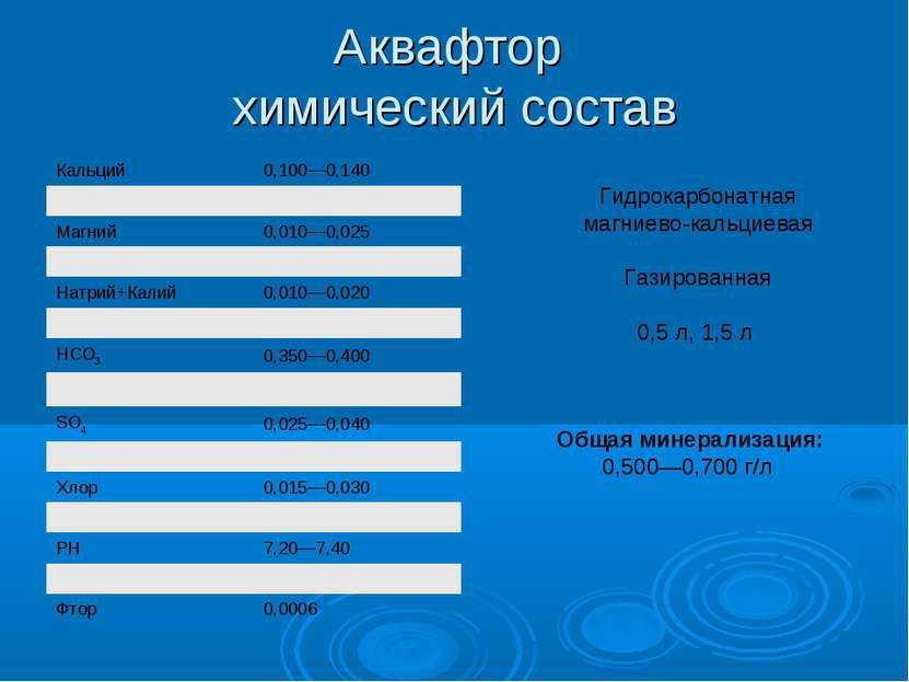 Аквафтор химический состав Гидрокарбонатная магниево-кальциевая Газированная ...