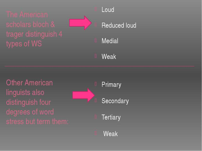 The American scholars bloch & trager distinguish 4 types of WS Other American...