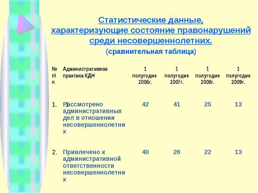 Статистические данные, характеризующие состояние правонарушений среди несовер...