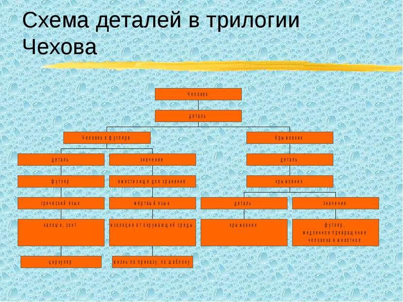Схема деталей в трилогии Чехова