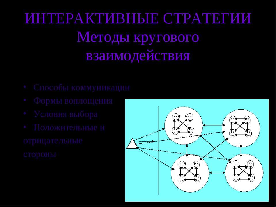 ИНТЕРАКТИВНЫЕ СТРАТЕГИИ Методы кругового взаимодействия Способы коммуникации ...