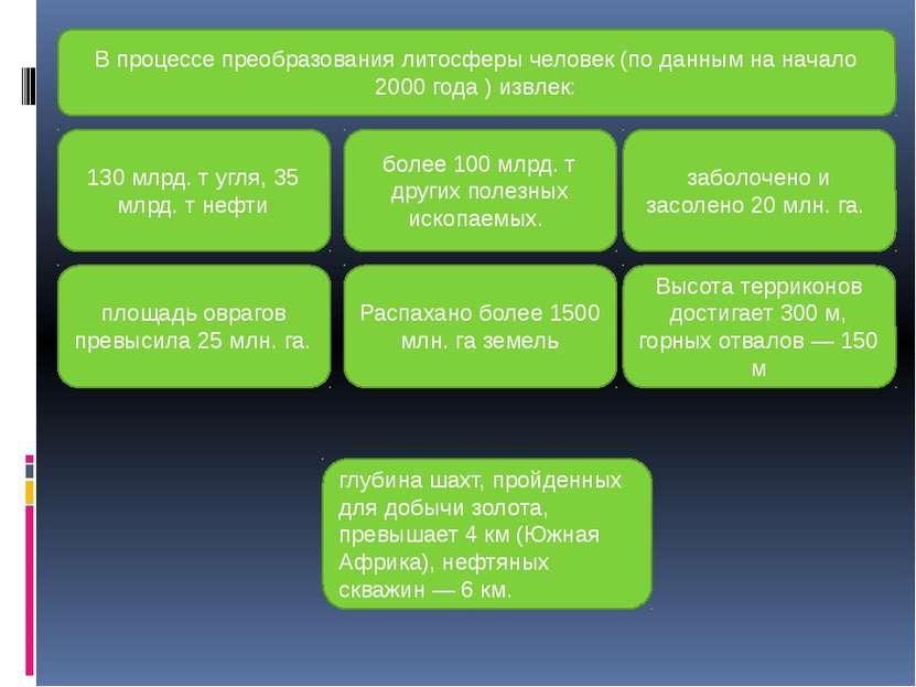 В процессе преобразования литосферы человек (по данным на начало 2000 года ) ...