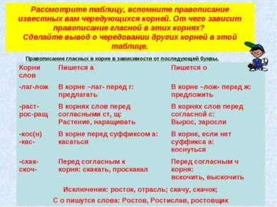 Рассмотрите таблицу, вспомните правописание известных вам чередующихся корней...
