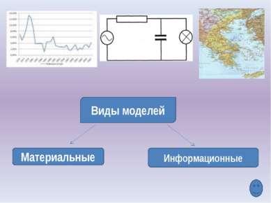 1. Какие вы можете назвать примеры материальных моделей? 2. Какие вы можете н...