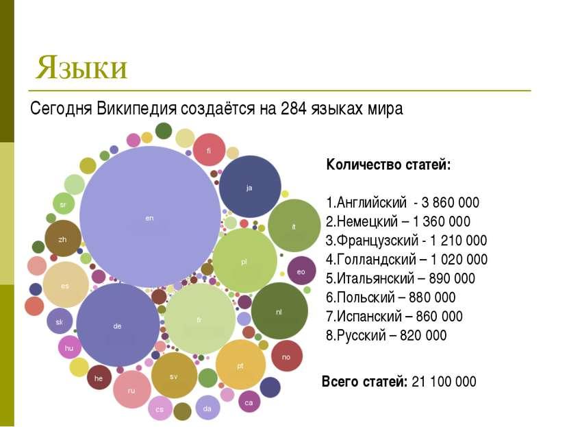 Языки Сегодня Википедия создаётся на 284 языках мира Количество статей: Англи...