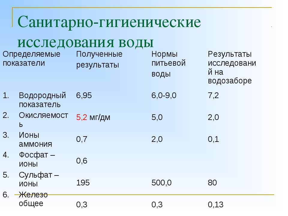 Санитарно-гигиенические исследования воды Определяемые показатели Полученные ...