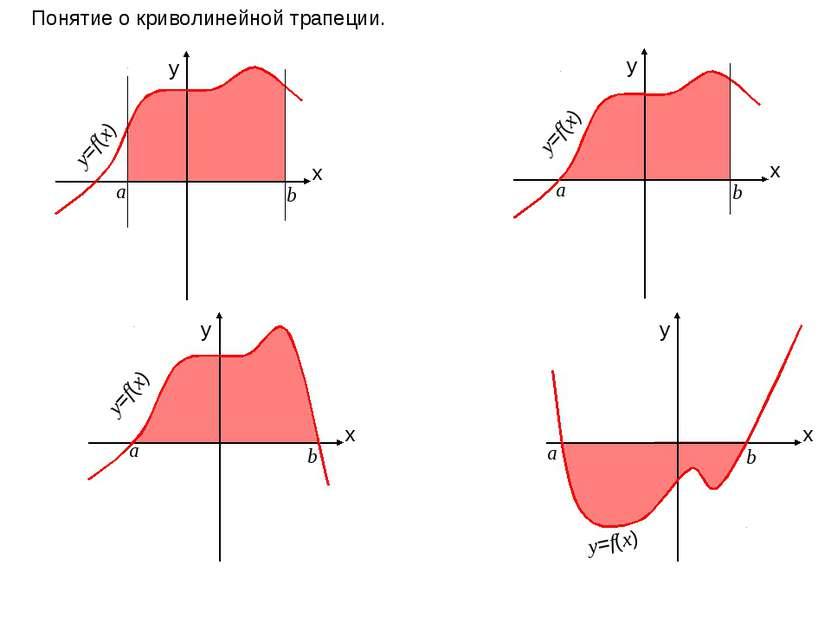 x y x y x y x y Понятие о криволинейной трапеции. а b y=f(x) а b а b а b y=f(...