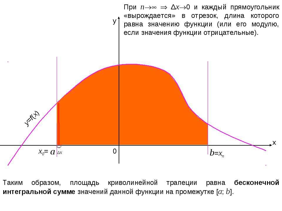 x y b 0 =xn При n Δx 0 и каждый прямоугольник «вырождается» в отрезок, длина ...