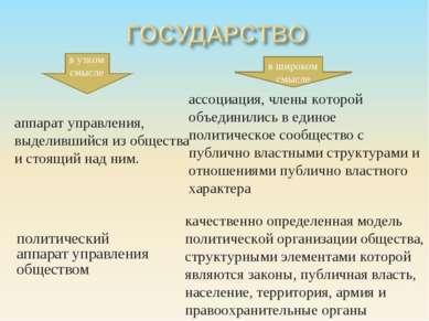 политический аппарат управления обществом аппарат управления, выделившийся из...