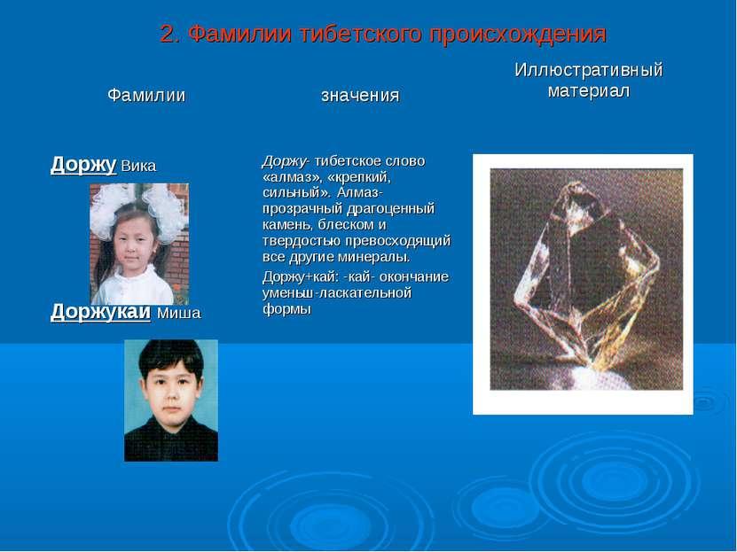 2. Фамилии тибетского происхождения Фамилии значения Иллюстративный материал ...