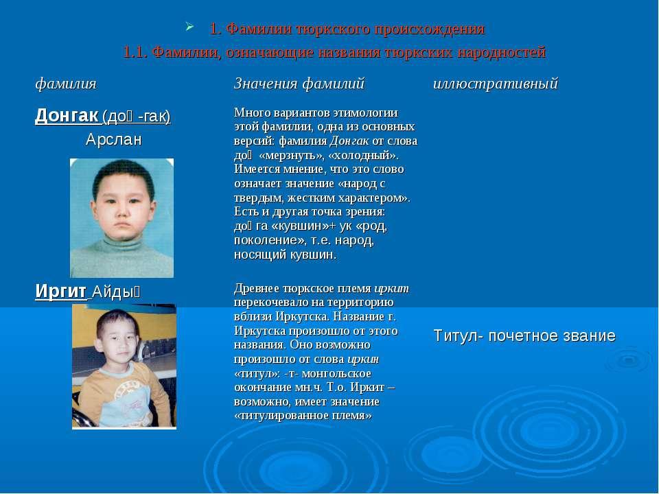 1. Фамилии тюркского происхождения 1.1. Фамилии, означающие названия тюркских...